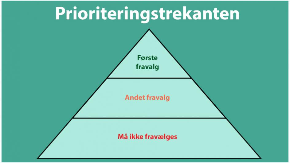 Prioriteringstrekanten